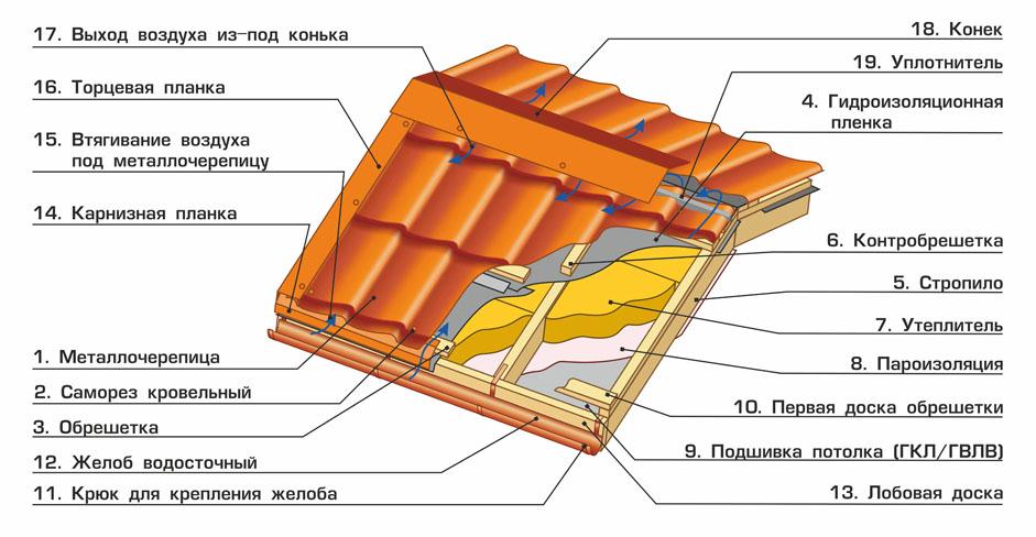 Дымохода гидроизоляция труба