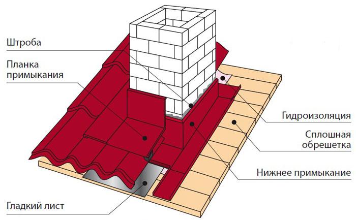 Кровля металлочерепица монтаж гидроизоляция дымохода валик для покраски потолка