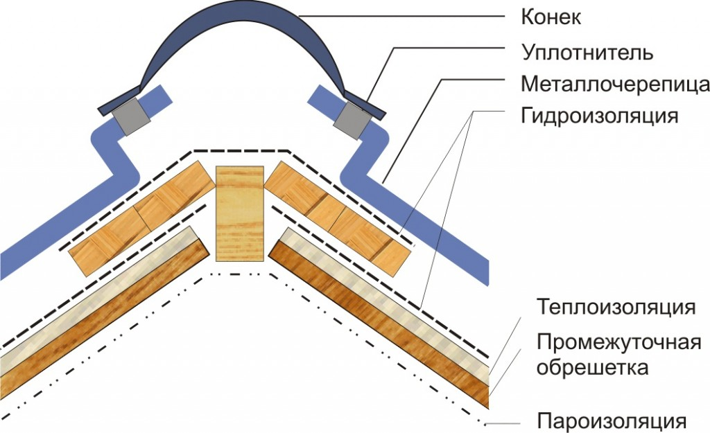 Крыша из металлочерепицы своими руками конек