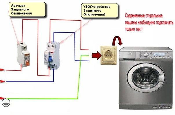 При запуске стиральной машины