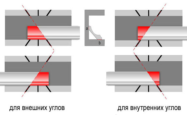 установка потолочных плинтусов
