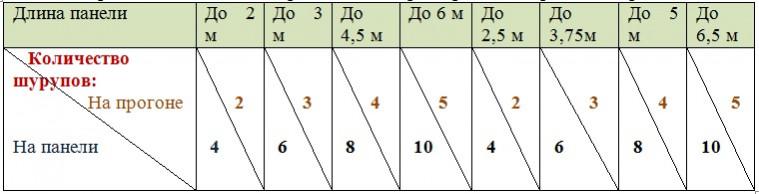 Таблица рекомендуемого количества саморезов