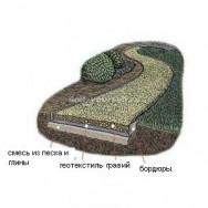 Схематическое устройство гравийной садовой дорожки