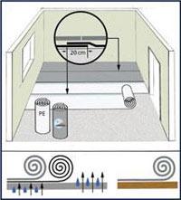 В каких случаях делают гидроизоляцию фундамента