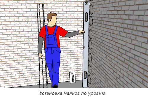 Выравнивание стен по маяка 17